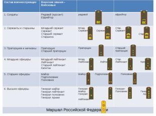 Состав военнослужащих Воинские звания – Войсковые 1. Солдаты Рядовой (курсант
