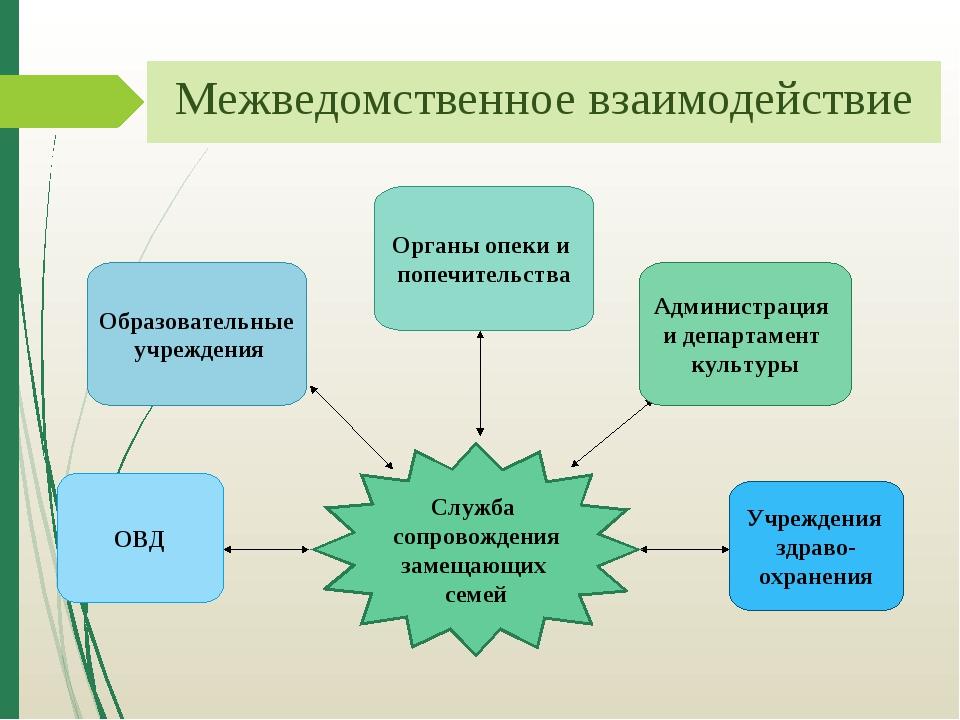 Межведомственное взаимодействие Служба сопровождения замещающих семей ОВД Обр...