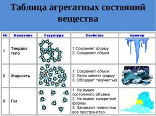 Таблица агрегатных состояний вещества