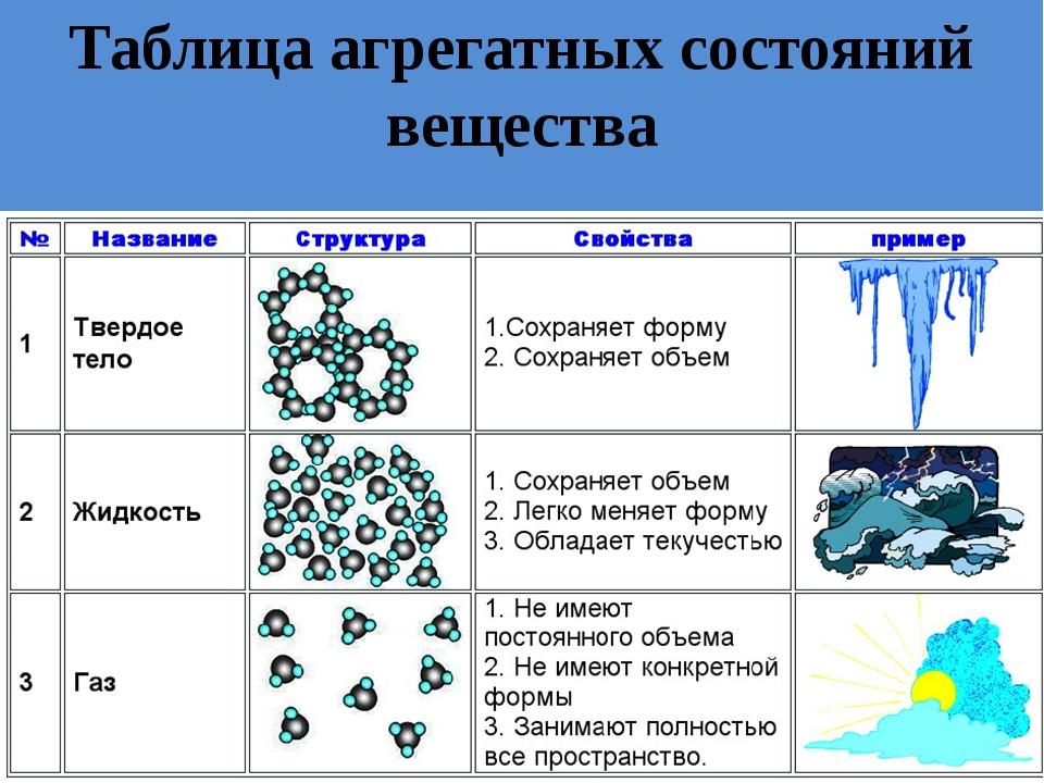"""Презентация по физике на тему """"Плотность вещества"""""""