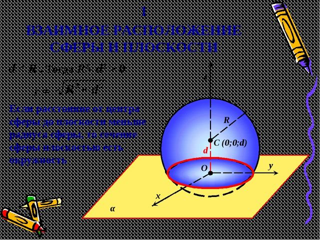 ВЗАИМНОЕ РАСПОЛОЖЕНИЕ СФЕРЫ И ПЛОСКОСТИ α y x z C (0;0;d) O R 1 d < R . Тогда...