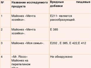 №Название исследуемого продуктаВредные пищевые добавки 1Майонез «Мечта хоз