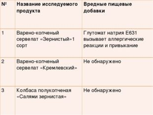 №Название исследуемого продукта Вредные пищевые добавки 1Варено-копченый с