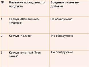 №Название исследуемого продукта Вредные пищевые добавки 1Кетчуп «Шашлычный
