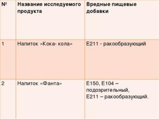 №Название исследуемого продуктаВредные пищевые добавки 1Напиток «Кока- кол