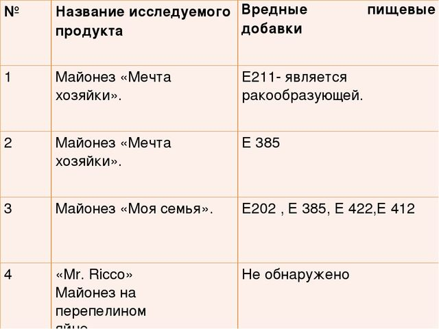 №Название исследуемого продуктаВредные пищевые добавки 1Майонез «Мечта хоз...