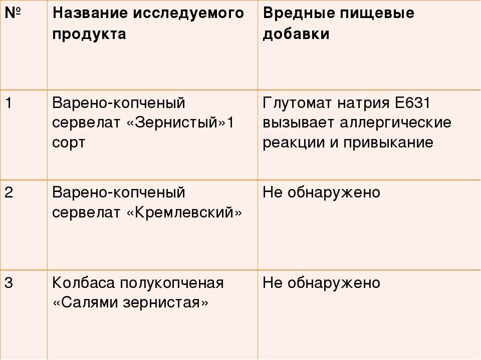 №Название исследуемого продукта Вредные пищевые добавки 1Варено-копченый с...