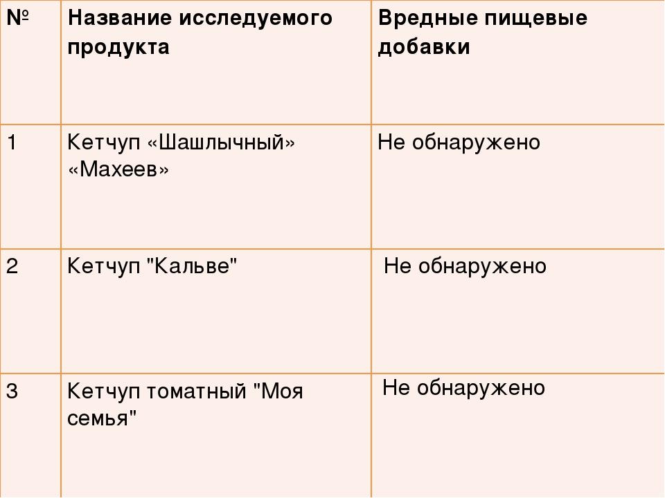 №Название исследуемого продукта Вредные пищевые добавки 1Кетчуп «Шашлычный...