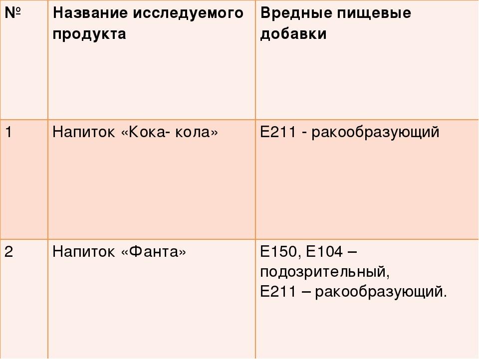№Название исследуемого продуктаВредные пищевые добавки 1Напиток «Кока- кол...