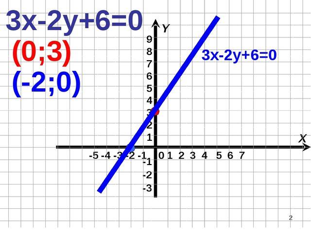 * -5 -4 -3 -2 -1 X Y 0 1 2 3 4 5 6 7 3х-2у+6=0 (0;3) (-2;0) 3х-2у+6=0