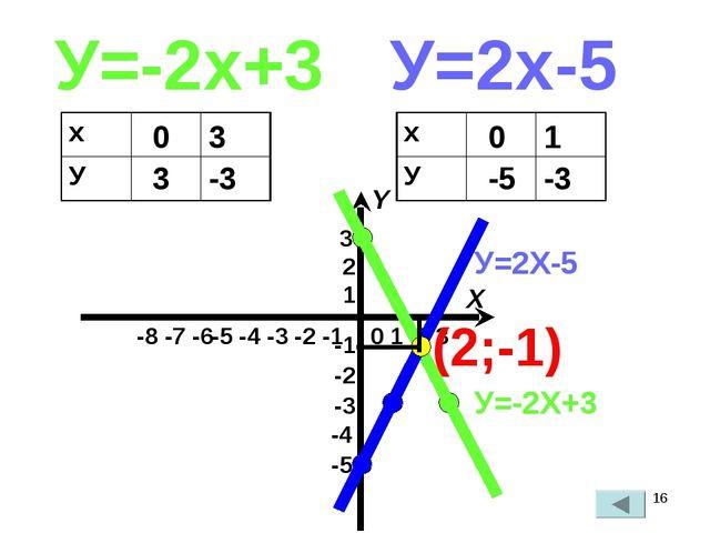 * У=-2х+3 У=2х-5 0 3 3 -3 0 -5 1 -3 У=-2Х+3 У=2Х-5 (2;-1) х У х У