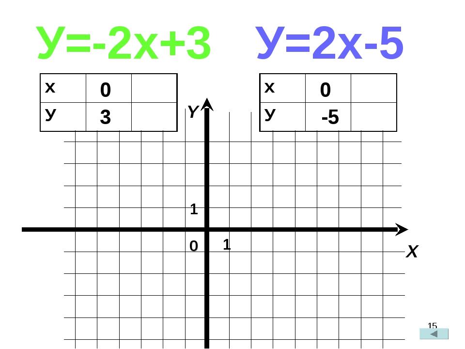 * У=-2х+3 У=2х-5 0 3 0 -5 х У х У