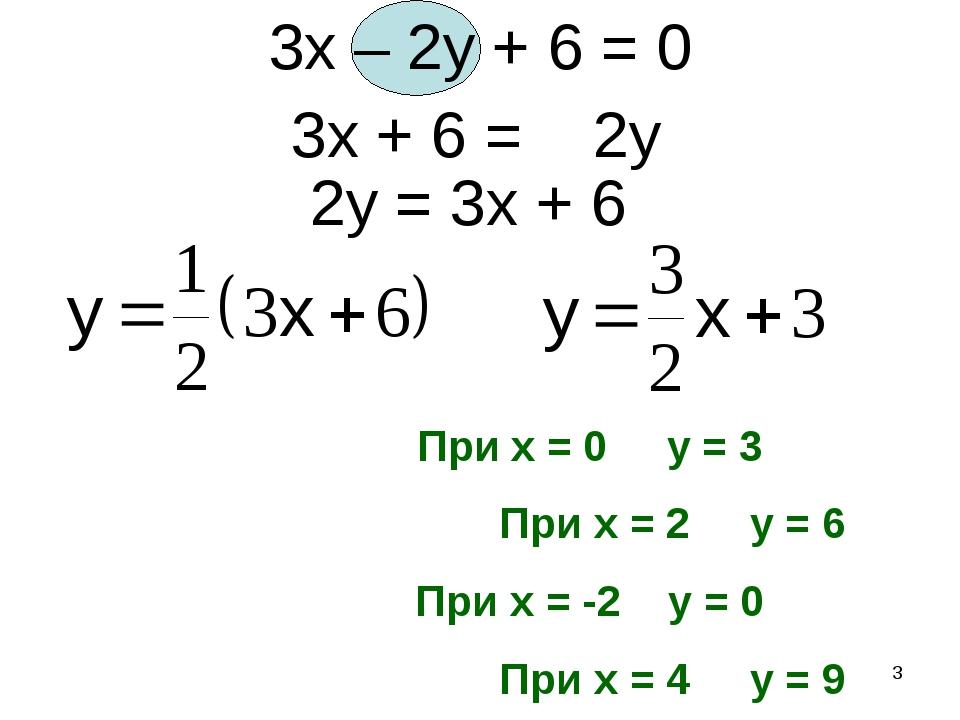 * 3x – 2y + 6 = 0 2y = 3x + 6 3x + 6 = 2y При x = 0 y = 3 При x = 2 y = 6 При...