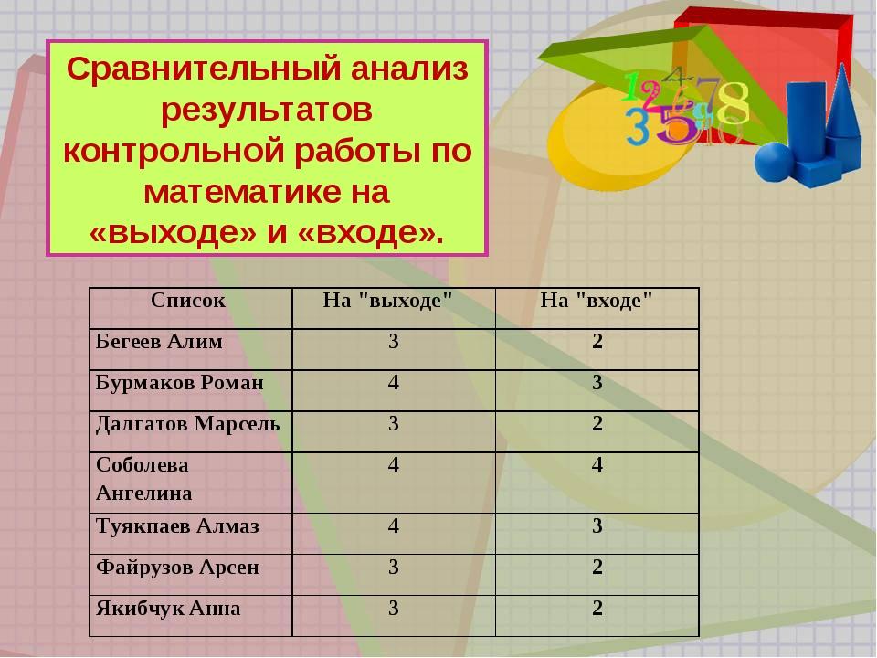 Сравнительный анализ результатов контрольной работы по математике на «выходе»...