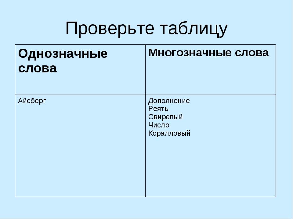 Проверьте таблицу Однозначные словаМногозначные слова Айсберг Дополнение Ре...