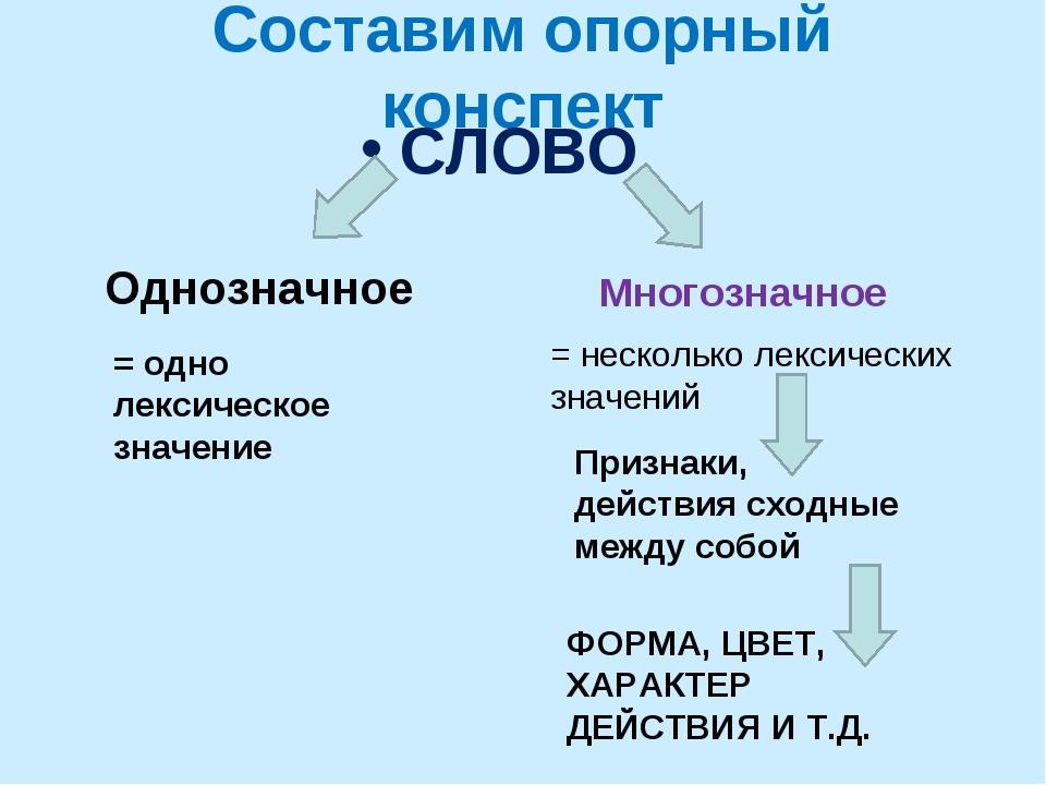 Составим опорный конспект СЛОВО Однозначное Многозначное = одно лексическое з...
