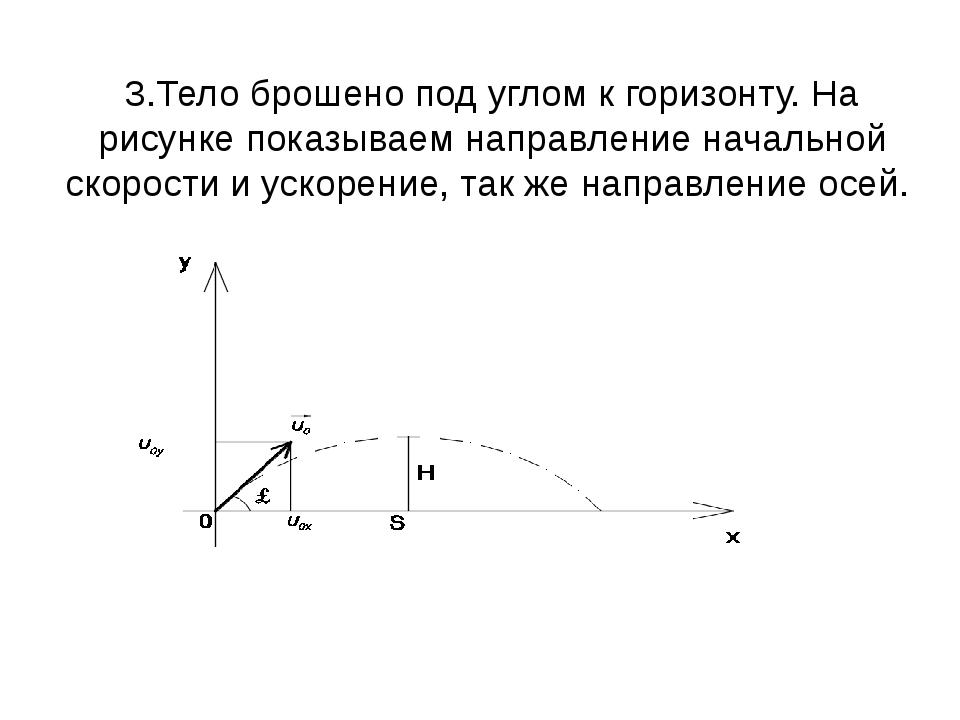 3.Тело брошено под углом к горизонту. На рисунке показываем направление начал...