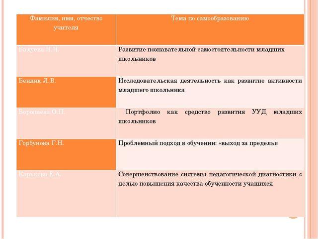 Фамилия, имя, отчество учителя Тема по самообразованию Балуева Н.Н. Развитиеп...