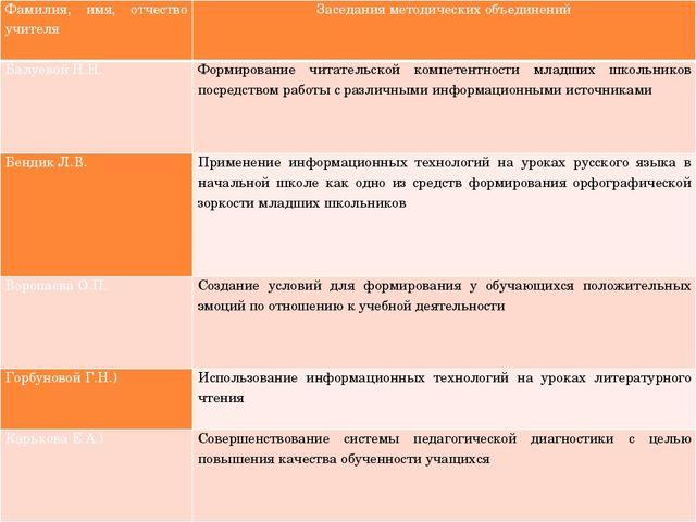 Фамилия, имя, отчество учителя Заседания методических объединений Балуевой Н....