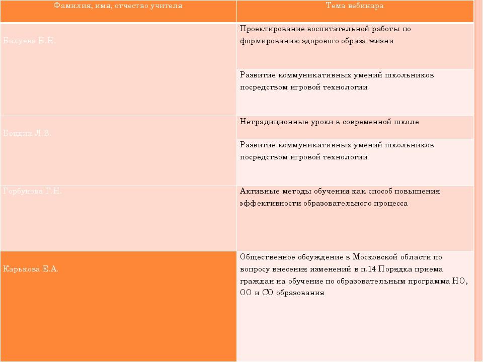 Фамилия, имя, отчество учителя Тема вебинара  Балуева Н.Н. Проектированиевос...
