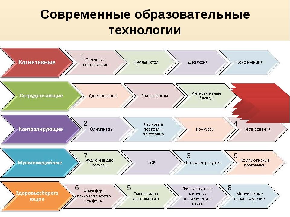 Современные образовательные технологии 1 2 3 4 6 5 7 8 9