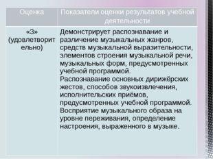 Оценка Показатели оценки результатов учебной деятельности «3» (удовлетворител