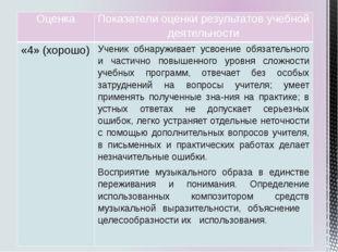 Оценка Показатели оценки результатов учебной деятельности «4»(хорошо) Ученик