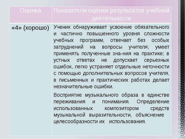 Оценка Показатели оценки результатов учебной деятельности «4»(хорошо) Ученик...