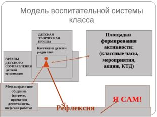 Модель воспитательной системы класса Я САМ! Рефлексия Межвозрастное общение (