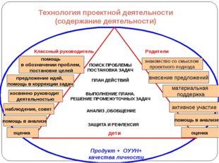 Технология проектной деятельности (содержание деятельности) Классный руководи