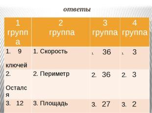 ответы 1 группа 2 группа 3 группа 4 группа 1.9 ключей 1.Скорость 36 3 2. Оста
