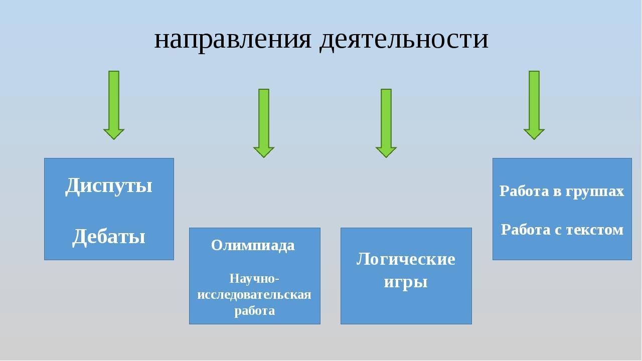направления деятельности Диспуты Дебаты Олимпиада Научно- исследовательская р...