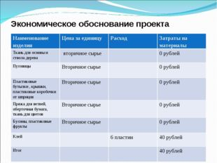 Экономическое обоснование проекта Наименование изделияЦена за единицуРасход