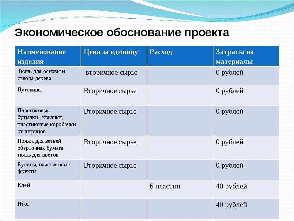 Экономическое обоснование проекта Наименование изделияЦена за единицуРасход...