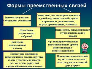 Формы преемственных связей Знакомство учителя с будущими учениками Совместное