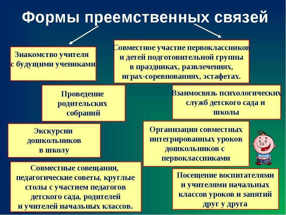 Формы преемственных связей Знакомство учителя с будущими учениками Совместное...