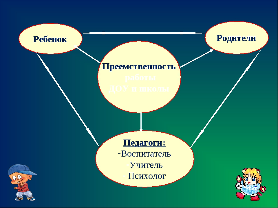 Преемственность работы ДОУ и школы Ребенок Родители Педагоги: Воспитатель Учи...