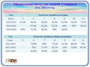 Мониторинг качества знаний учащихся 2013 -2014 уч год. Год Качество знаний п