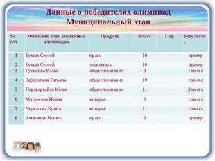 Данные о победителях олимпиад Муниципальный этап № п/пФамилия, имя участника