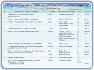 Результаты внеурочной деятельности обучающихся 2013 – 2014 учебный год №Меро