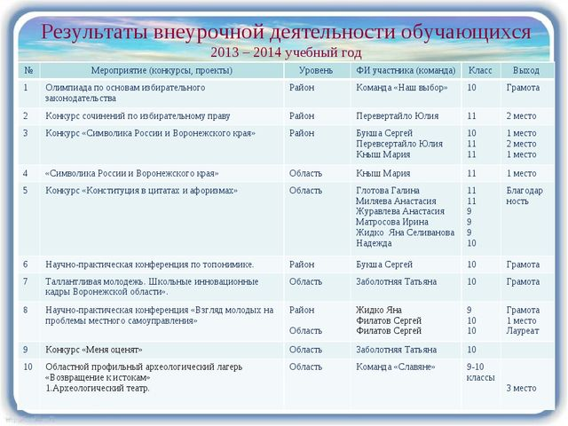 Результаты внеурочной деятельности обучающихся 2013 – 2014 учебный год №Меро...