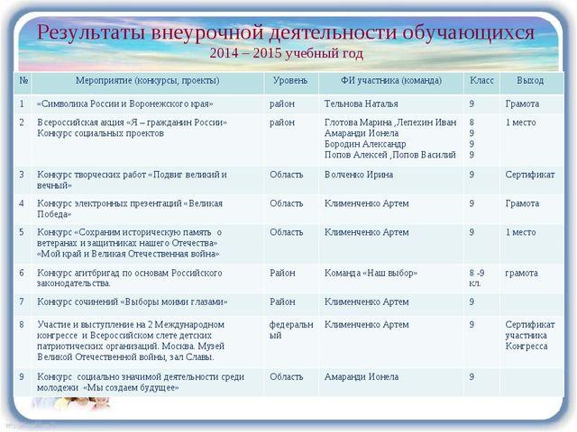 Результаты внеурочной деятельности обучающихся 2014 – 2015 учебный год №Меро...