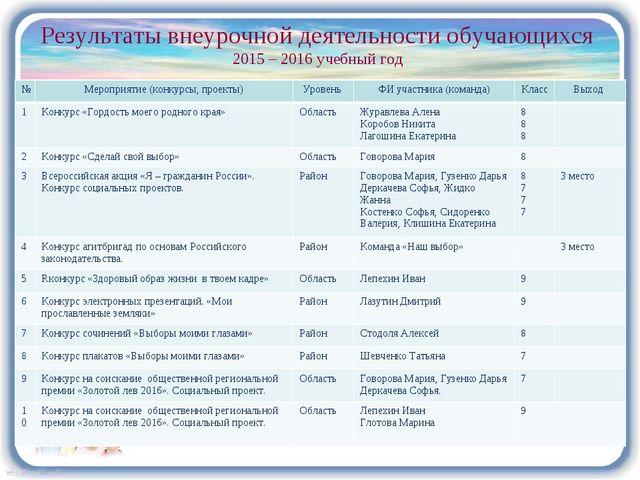 Результаты внеурочной деятельности обучающихся 2015 – 2016 учебный год №Меро...