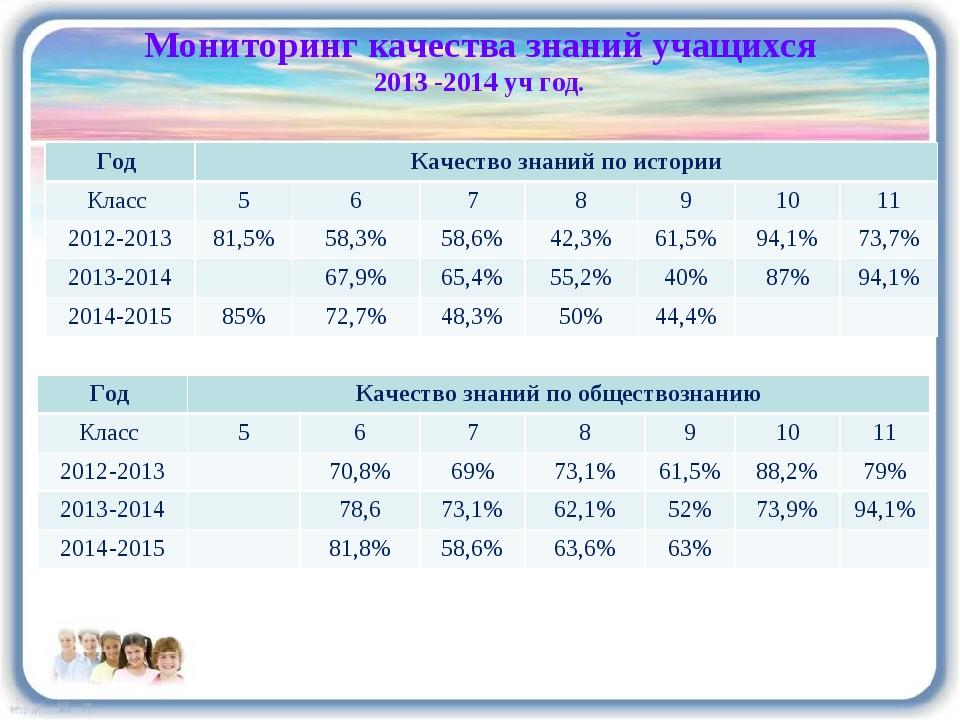 Мониторинг качества знаний учащихся 2013 -2014 уч год. Год Качество знаний п...