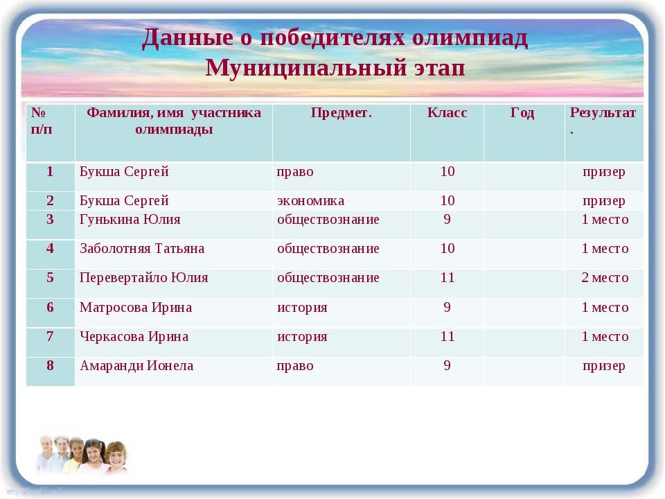 Данные о победителях олимпиад Муниципальный этап № п/пФамилия, имя участника...
