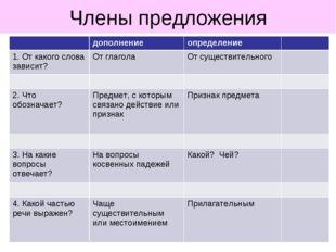 Члены предложения дополнениеопределение 1. От какого слова зависит?От гла