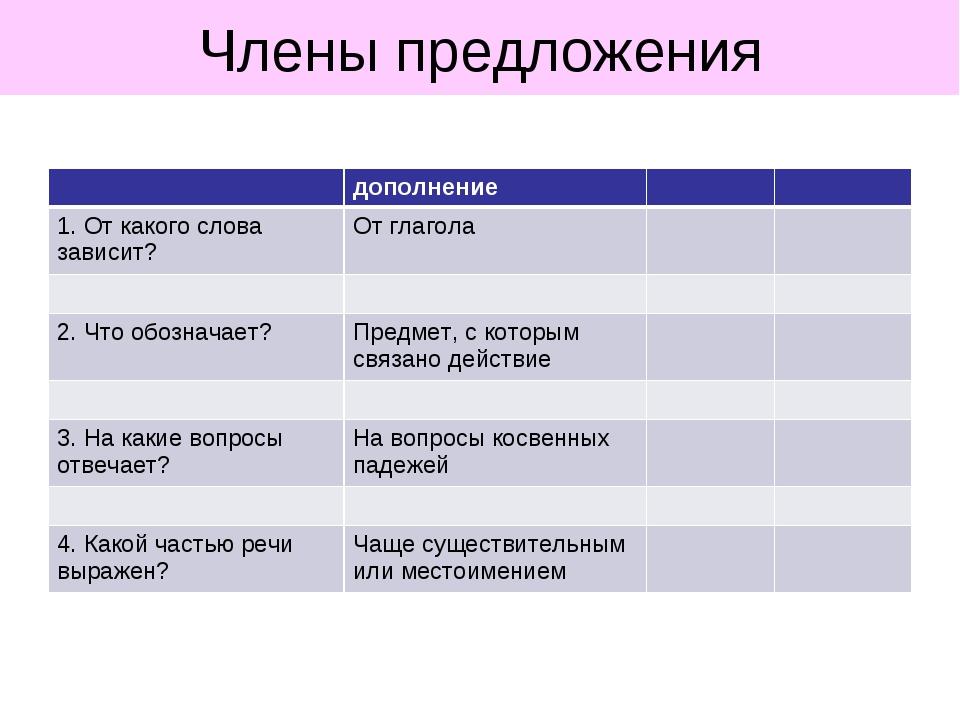 Члены предложения дополнение 1. От какого слова зависит?От глагола...