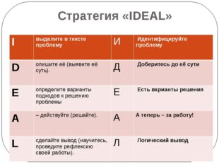 Стратегия «IDEAL» I выделите в тексте проблему И Идентифицируйте проблему D