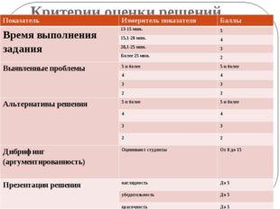 Критерии оценки решений Показатель Измеритель показателя Баллы Время выполнен