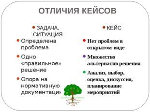 ОТЛИЧИЯ КЕЙСОВ ЗАДАЧА, СИТУАЦИЯ КЕЙС Определена проблема Одно «правильное» ре
